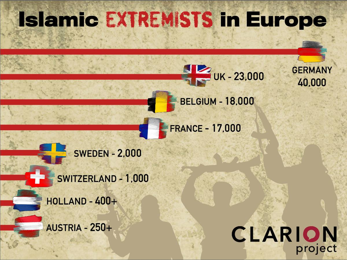 Islamists in Europe