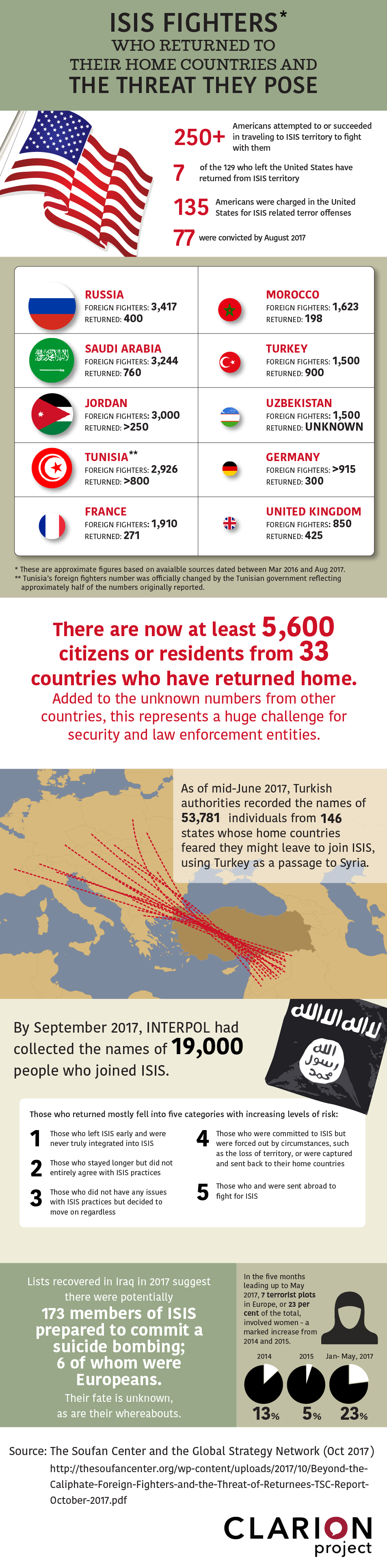 Infographic detailing the countries where ISIS fighters have returned and their numbers.