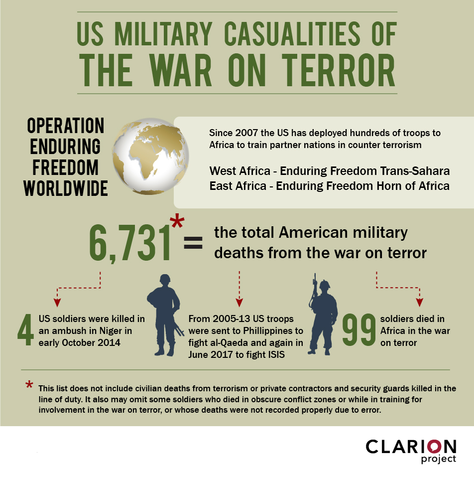 U.S. overall casualties in war on terror