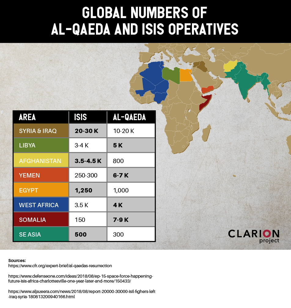 Global numbers of ISIS and al-Qaeda (Clarion Project)