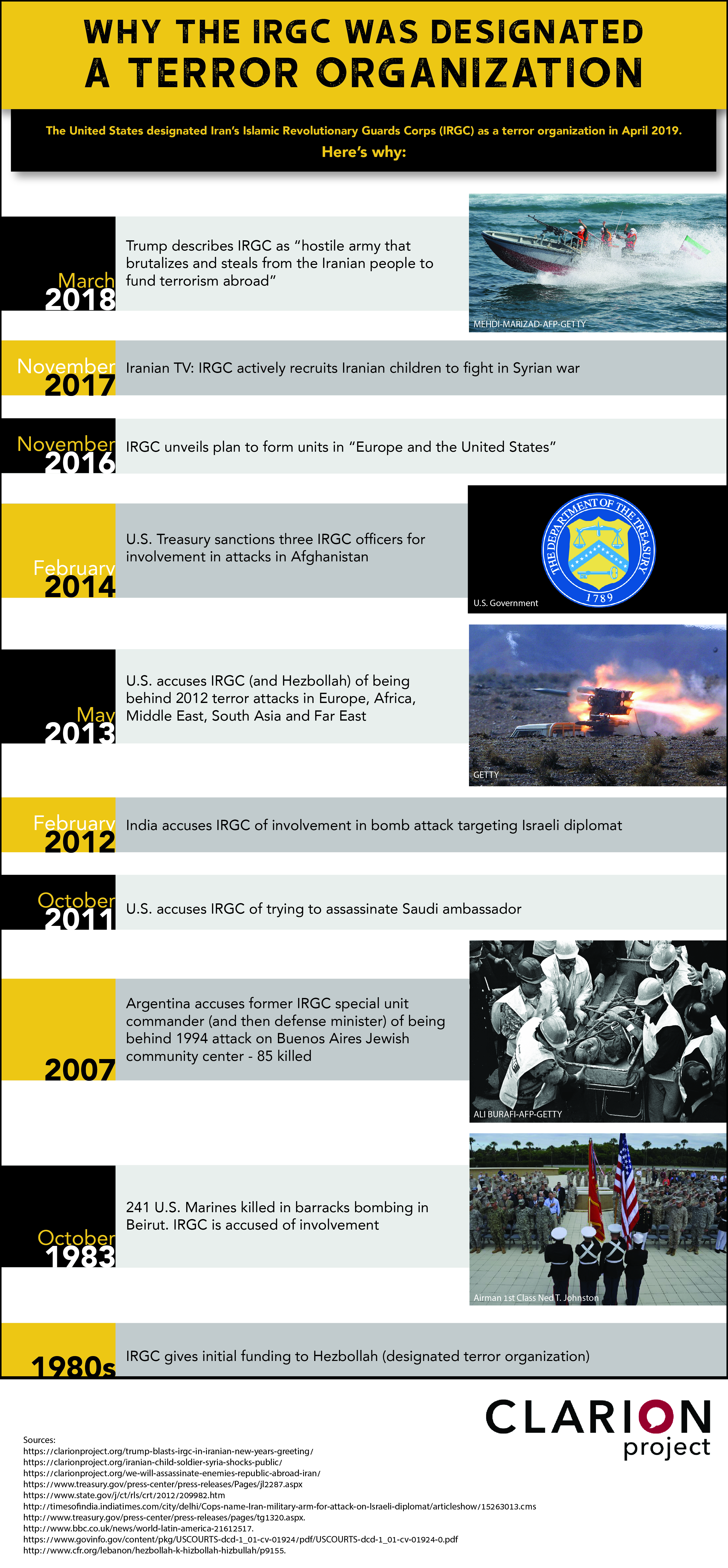 An infographic showing a timeline of the IRGC's terror-related activities.